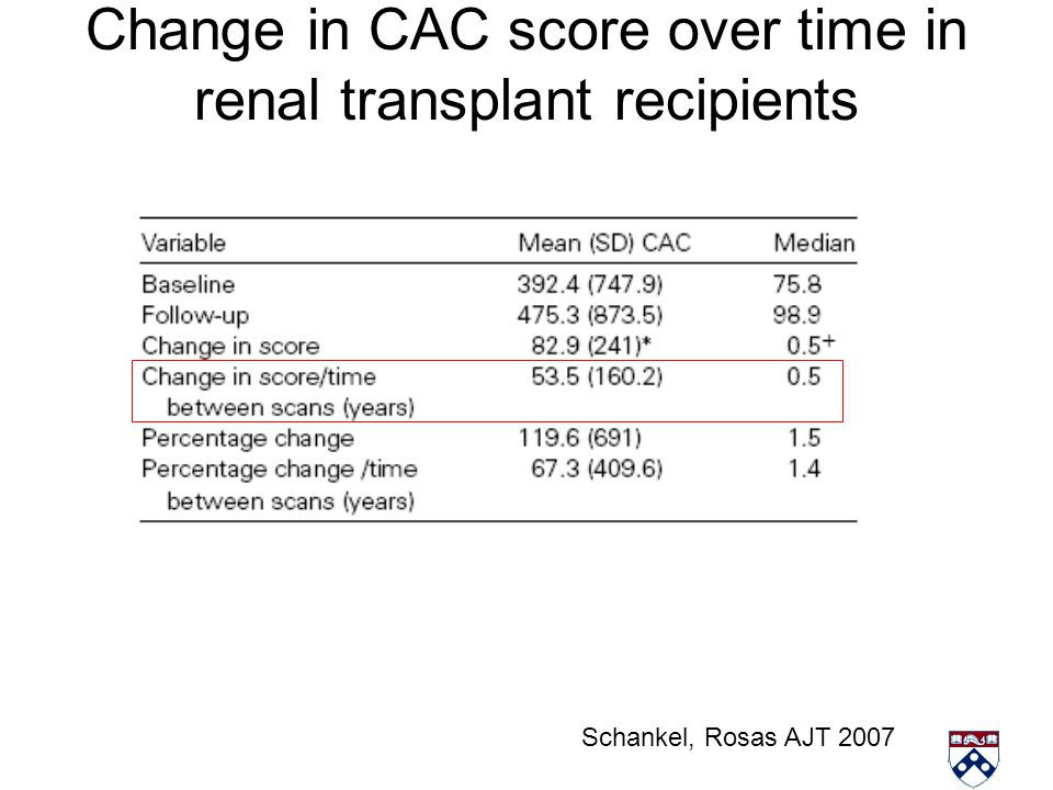 Change in CAC score over time in renal transplant recipients