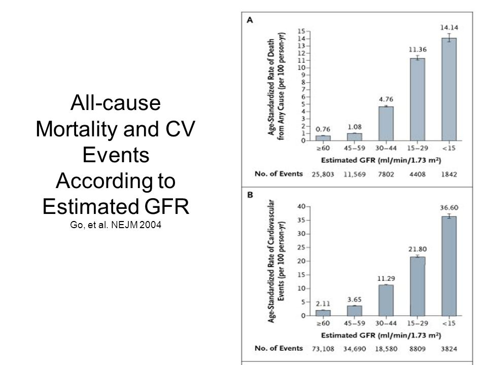 All-cause Mortality and CV Events According to Estimated GFR Go, et al