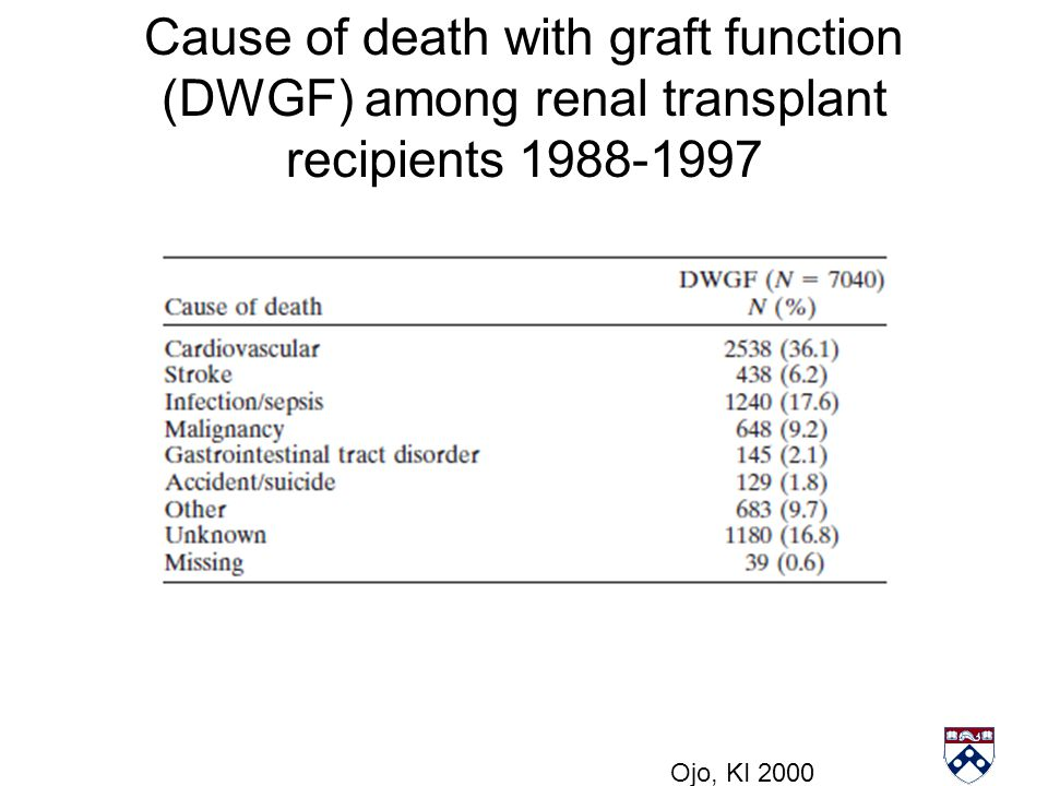 Cause of death with graft function (DWGF) among renal transplant recipients 1988-1997