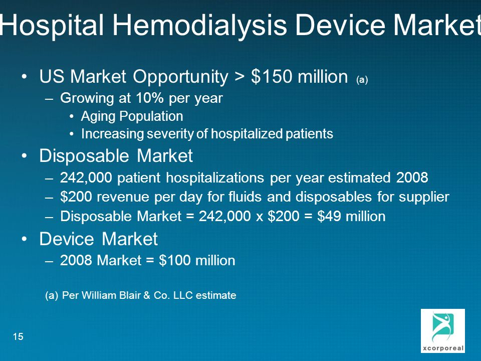 Hospital Hemodialysis Device Market