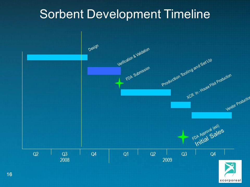 Sorbent Development Timeline