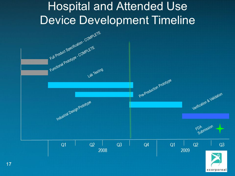 Hospital and Attended Use Device Development Timeline