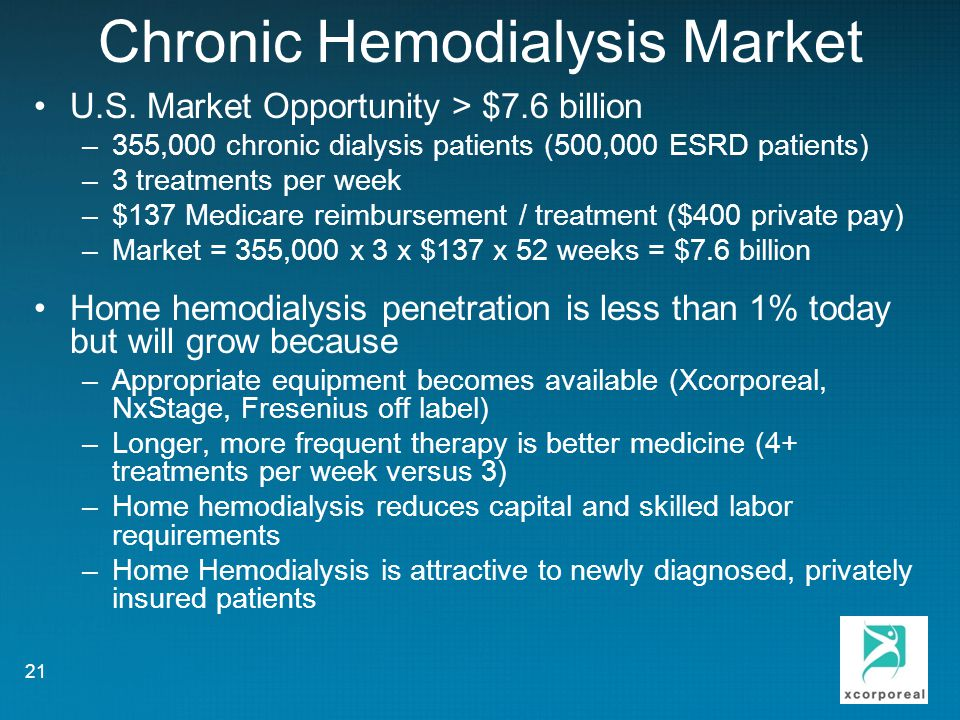 Chronic Hemodialysis Market
