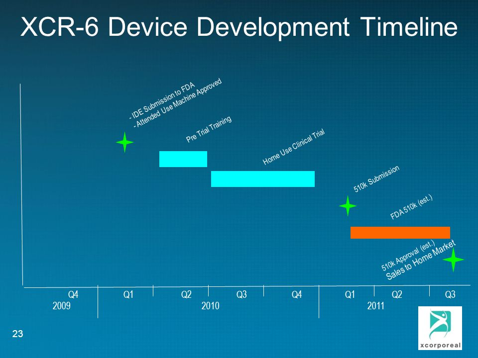 XCR-6 Device Development Timeline