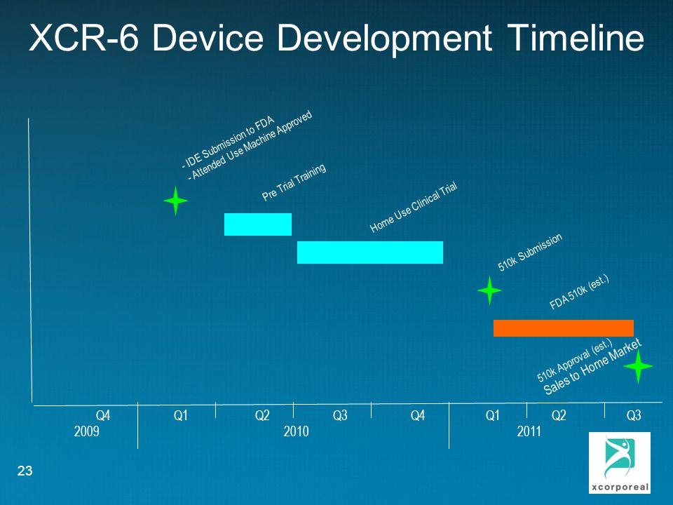 XCR-6 Device Development Timeline