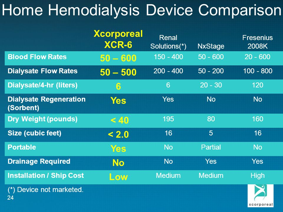 Home Hemodialysis Device Comparison