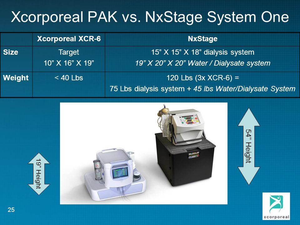 Xcorporeal PAK vs. NxStage System One