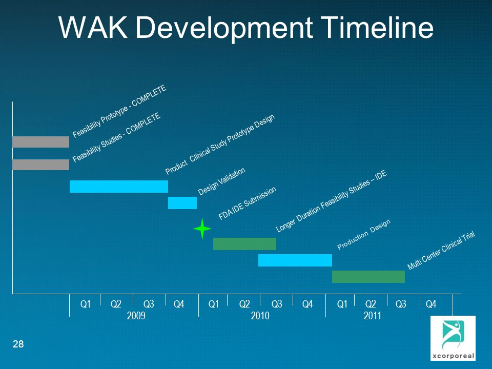 WAK Development Timeline