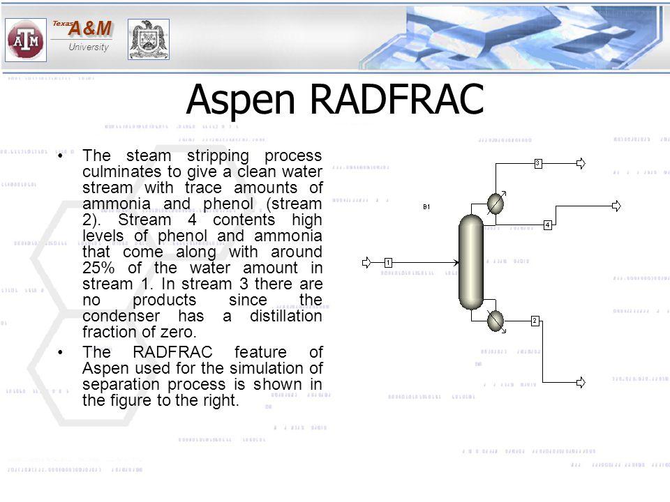 Aspen RADFRAC