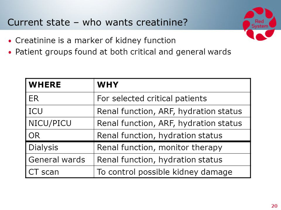 Current state – who wants creatinine
