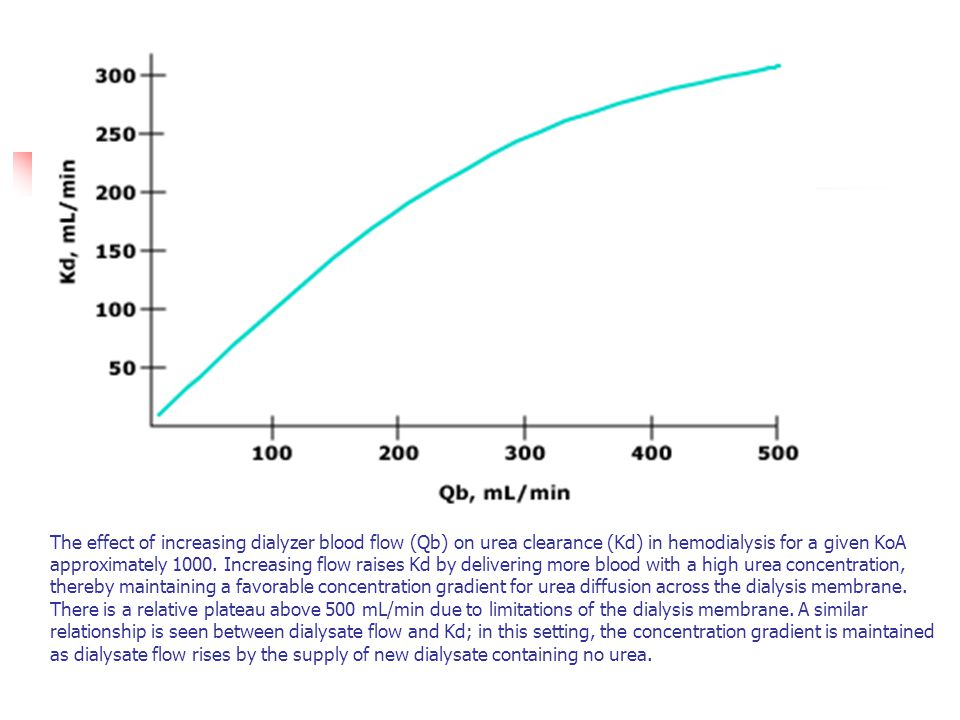 The effect of increasing dialyzer blood flow (Qb) on urea clearance (Kd) in hemodialysis for a given KoA approximately 1000.