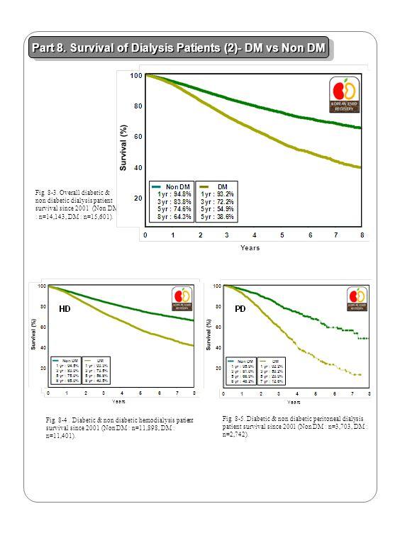 Part 8. Survival of Dialysis Patients (2)- DM vs Non DM