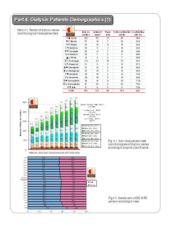Part 4. Dialysis Patients Demographics (1)