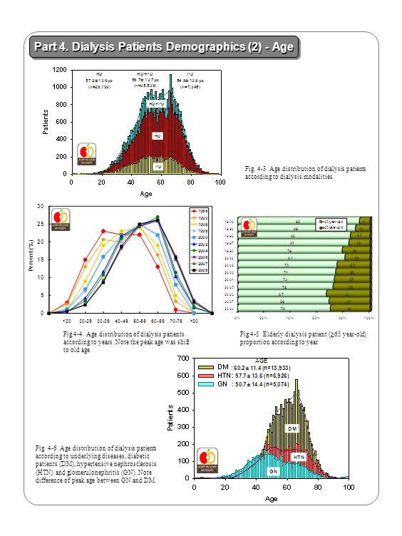 Part 4. Dialysis Patients Demographics (2) - Age