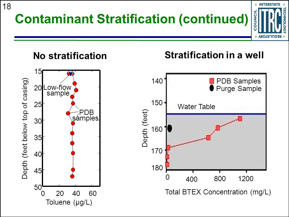 Contaminant Stratification (continued)