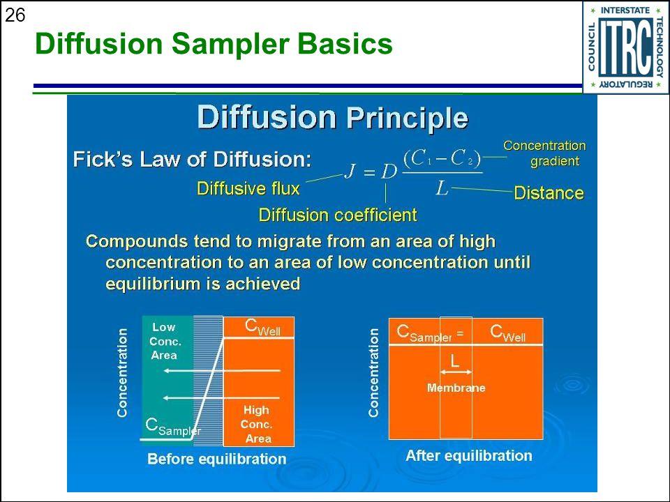 Diffusion Sampler Basics
