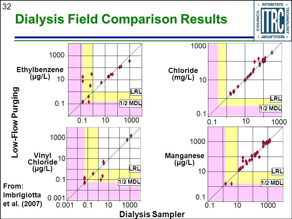 Dialysis Field Comparison Results