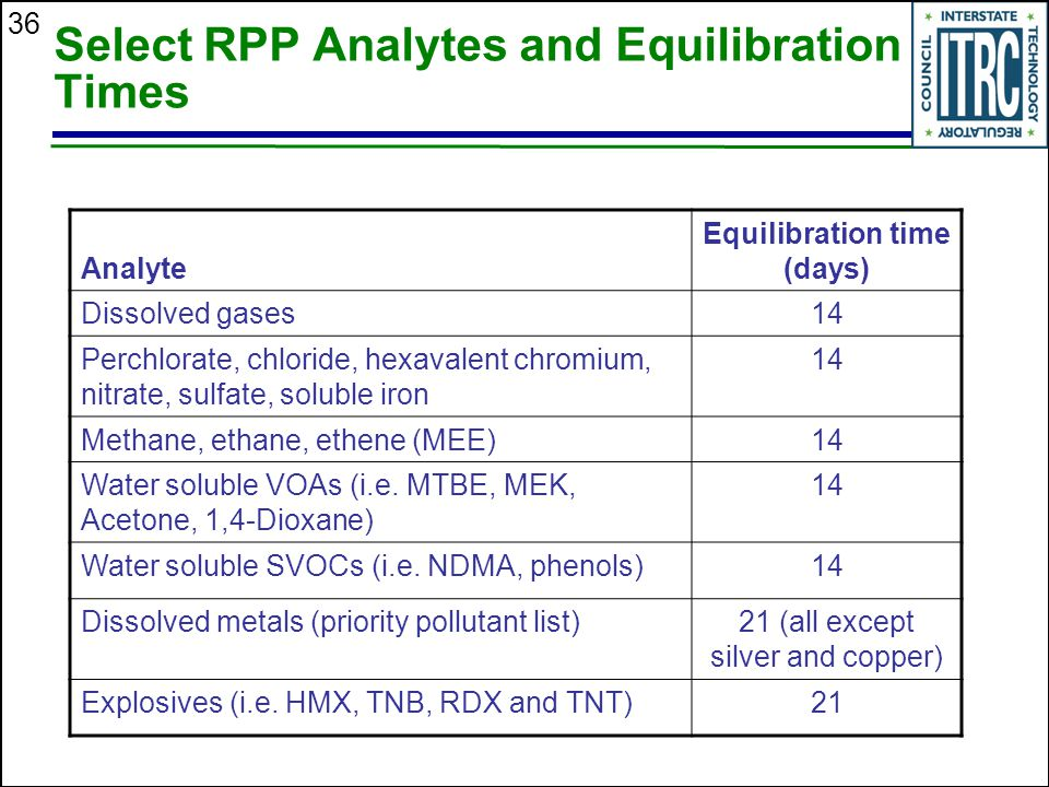Select RPP Analytes and Equilibration Times