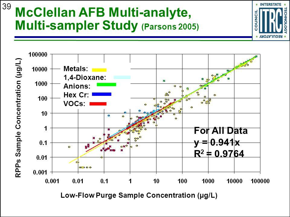 McClellan AFB Multi-analyte, Multi-sampler Study (Parsons 2005)