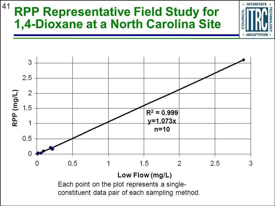 RPP Representative Field Study for 1,4-Dioxane at a North Carolina Site