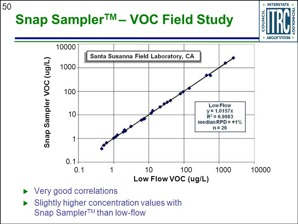 Snap SamplerTM – VOC Field Study