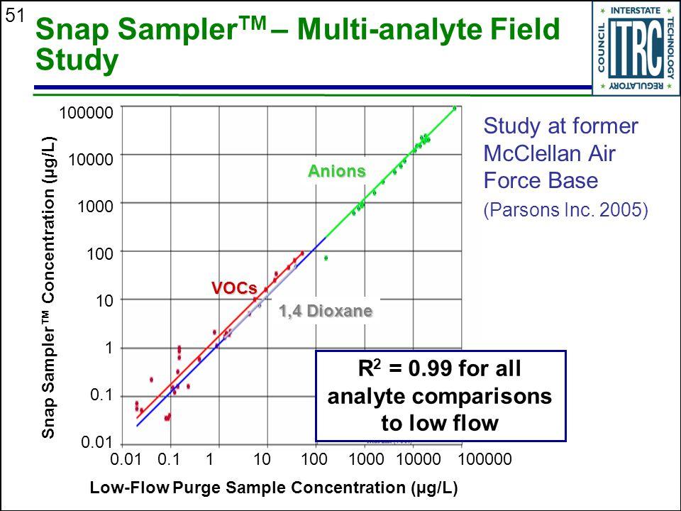 Snap SamplerTM – Multi-analyte Field Study