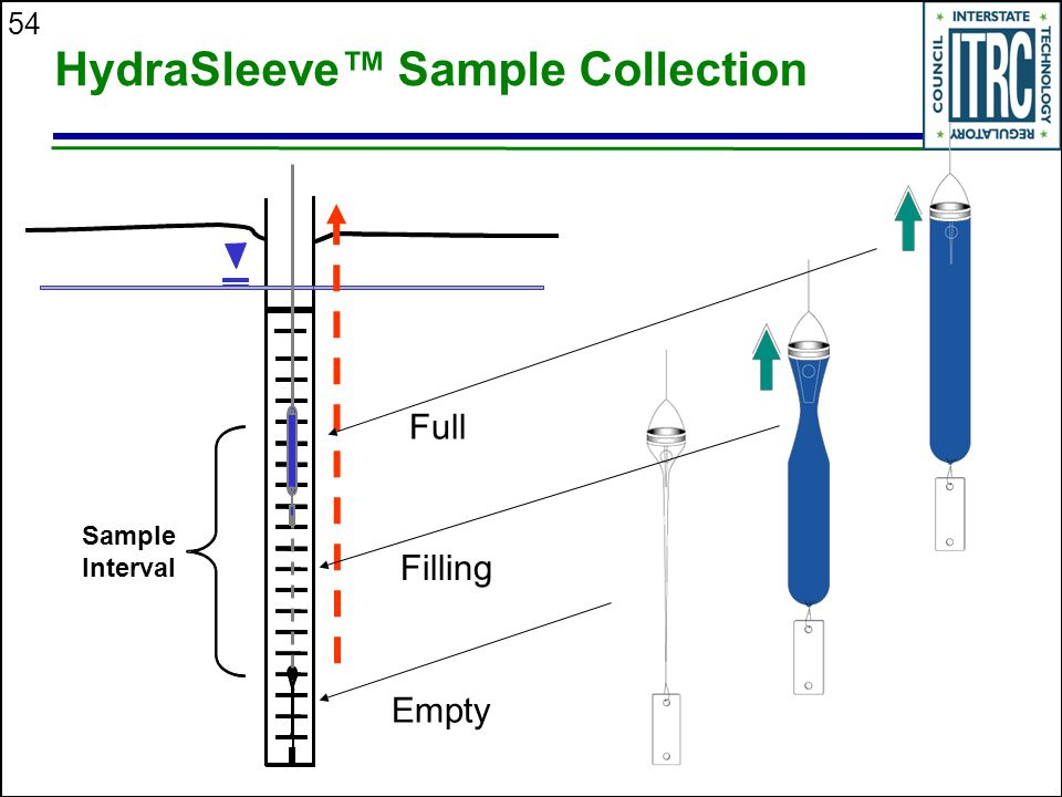 HydraSleeve™ Sample Collection
