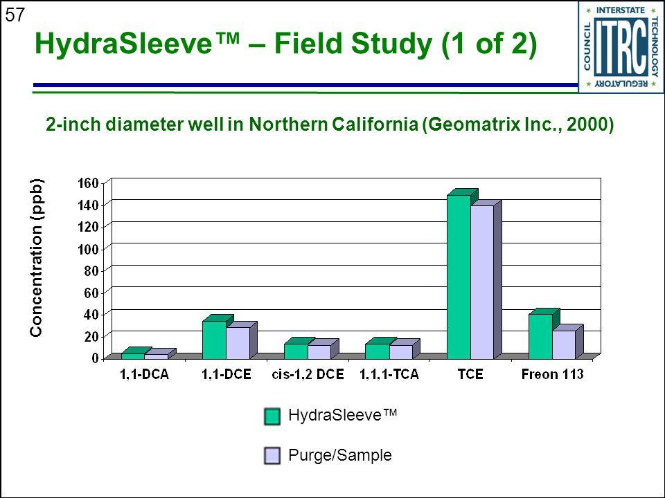 HydraSleeve™ – Field Study (1 of 2)