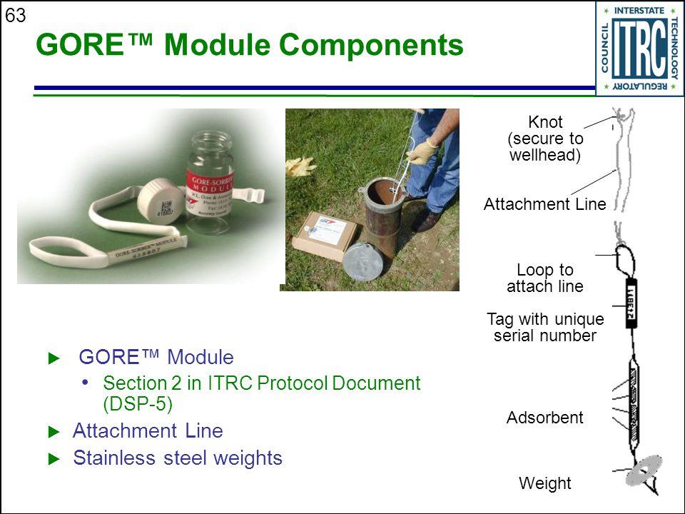 GORE™ Module Components
