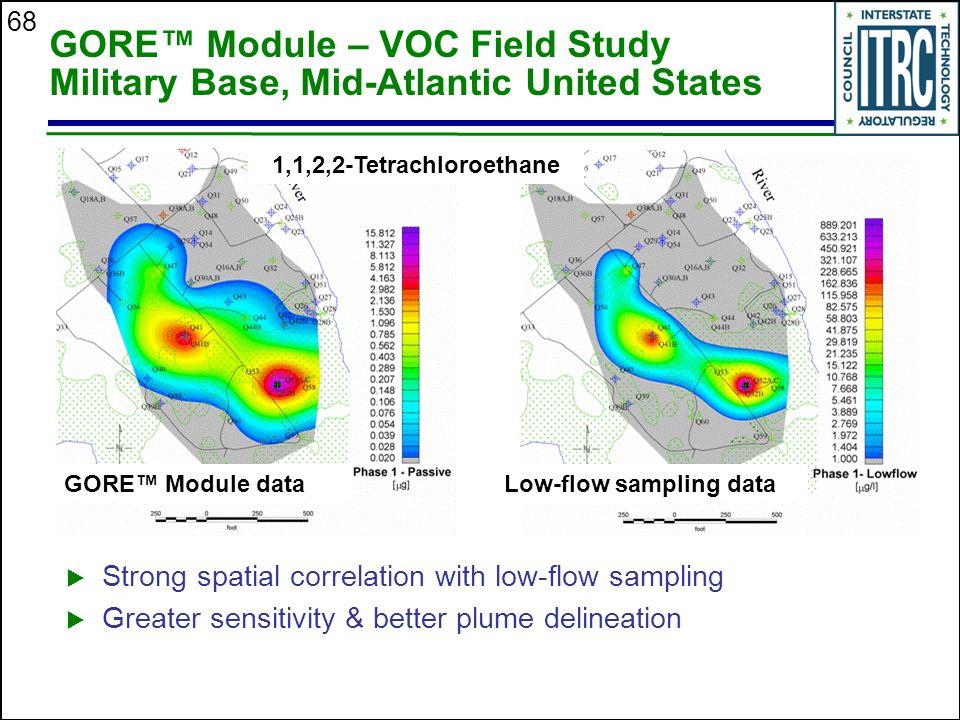 Low-flow sampling data