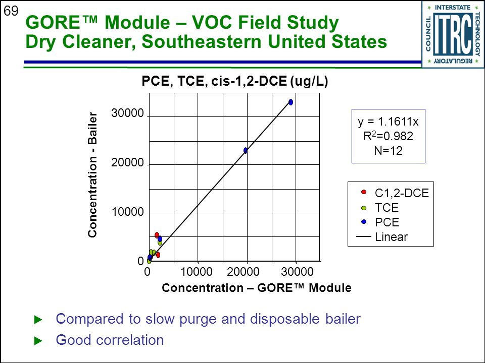 GORE™ Module – VOC Field Study Dry Cleaner, Southeastern United States
