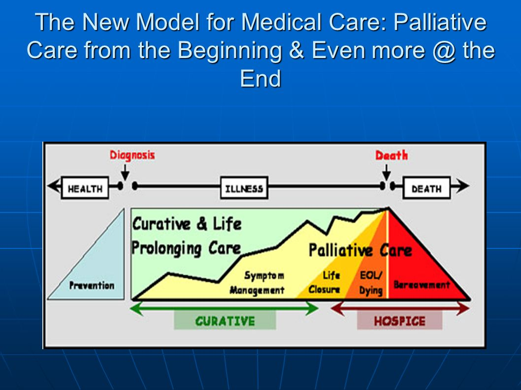 The New Model for Medical Care: Palliative Care from the Beginning & Even more @ the End