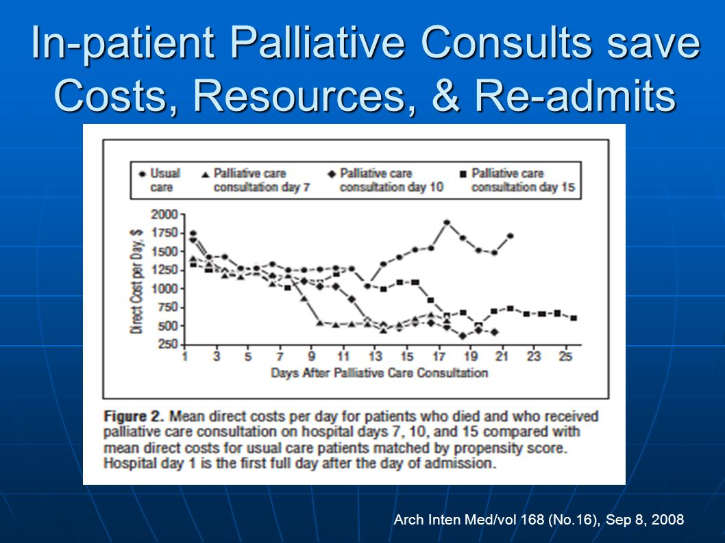 In-patient Palliative Consults save Costs, Resources, & Re-admits
