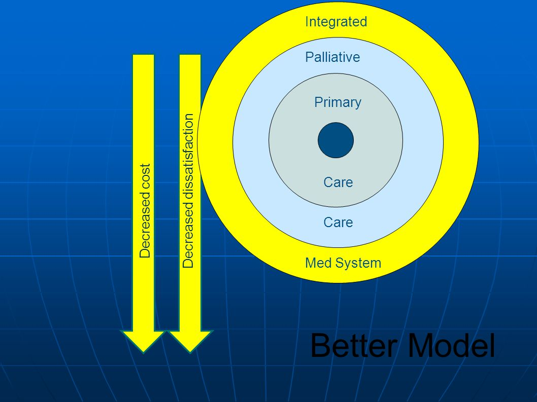 Better Model Primary Care Palliative Integrated Med System