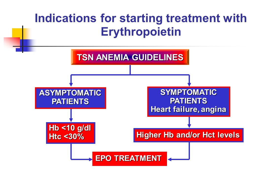 Indications for starting treatment with Erythropoietin
