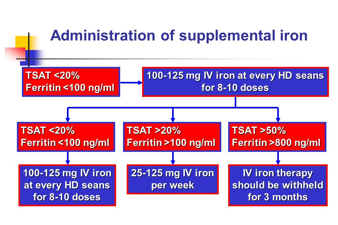 Administration of supplemental iron