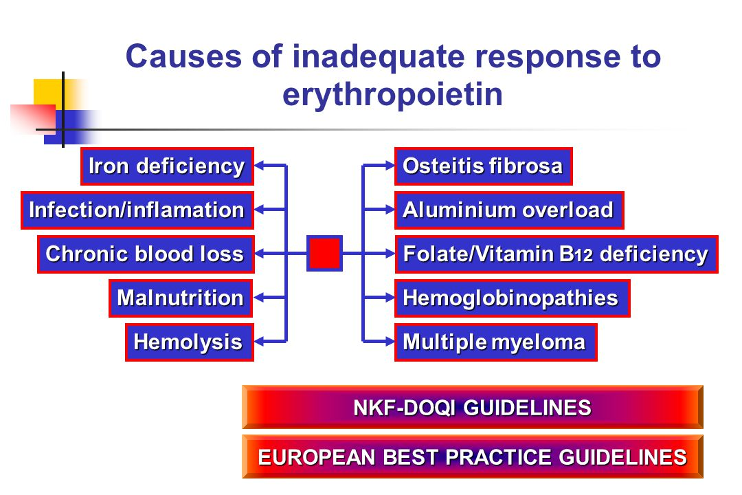 Causes of inadequate response to erythropoietin