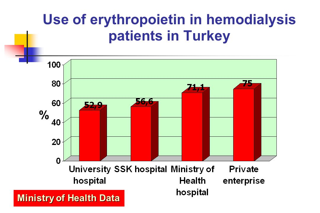 Use of erythropoietin in hemodialysis patients in Turkey
