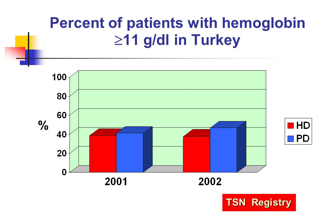 Percent of patients with hemoglobin 11 g/dl in Turkey