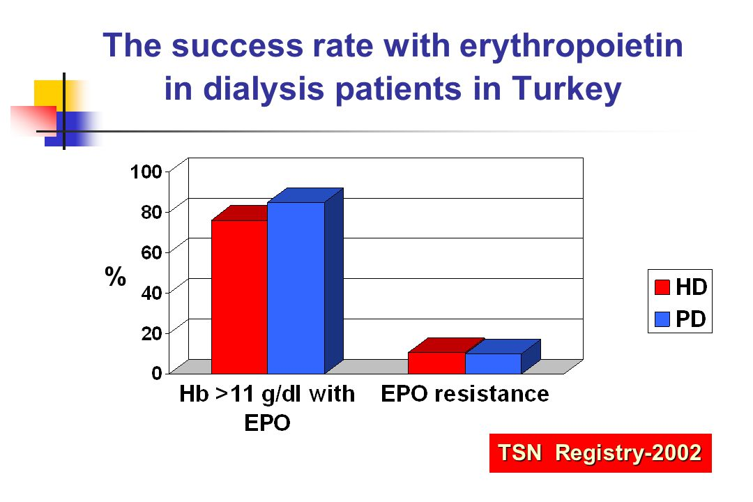 The success rate with erythropoietin in dialysis patients in Turkey