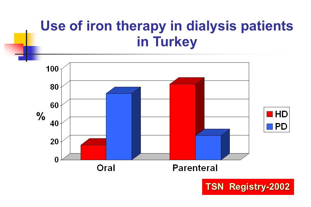 Use of iron therapy in dialysis patients in Turkey