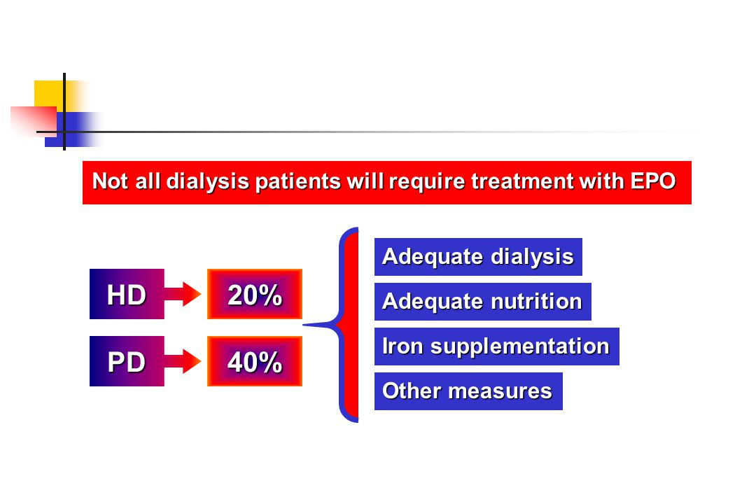 Not all dialysis patients will require treatment with EPO
