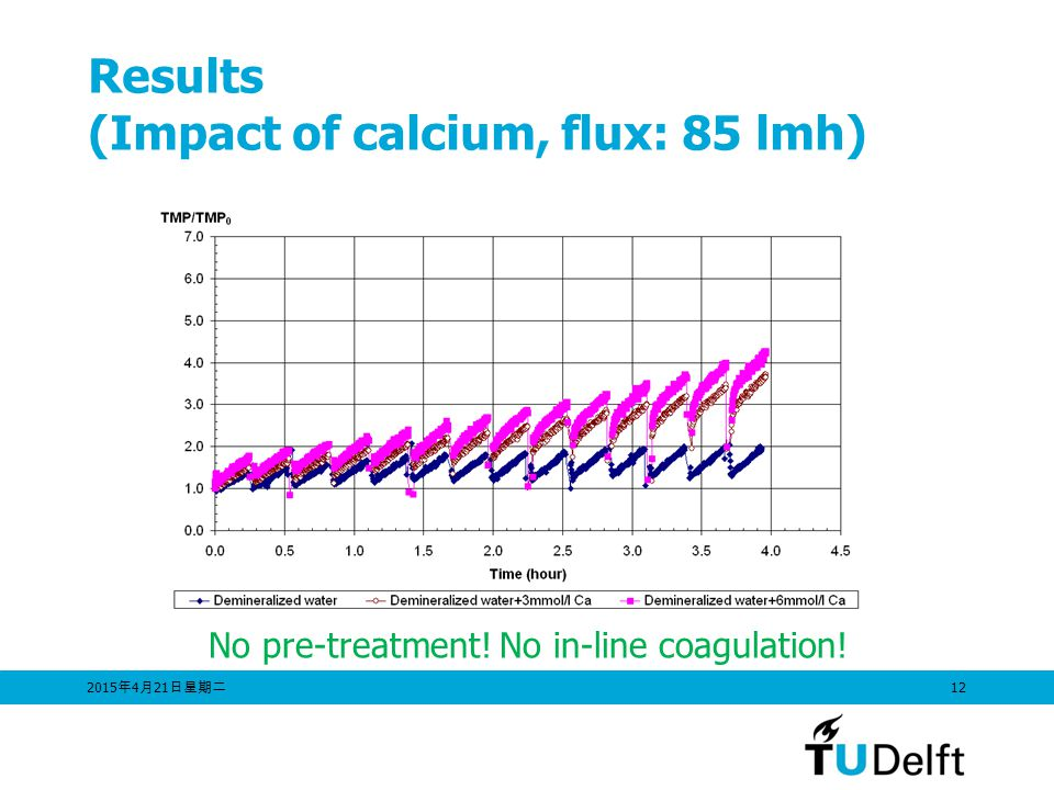 Results (Impact of calcium, flux: 85 lmh)