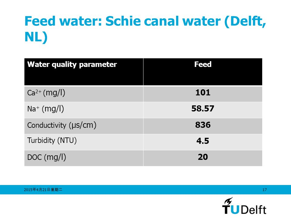 Feed water: Schie canal water (Delft, NL)
