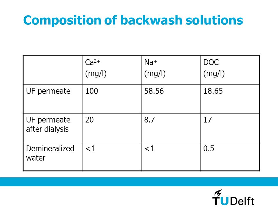 Composition of backwash solutions