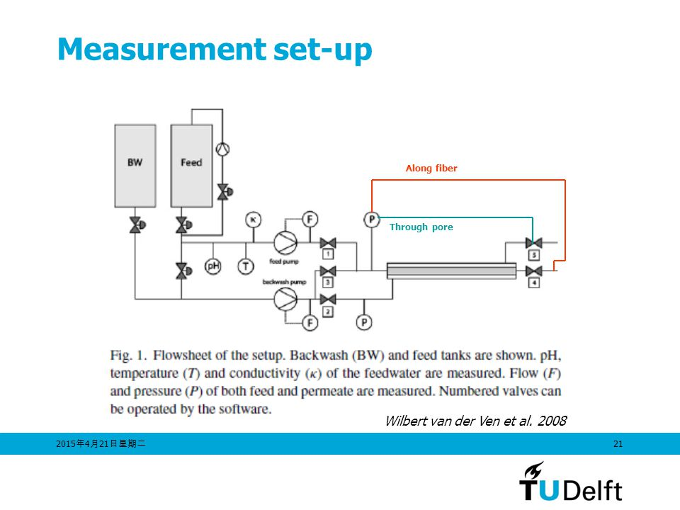Measurement set-up Wilbert van der Ven et al. 2008 Along fiber