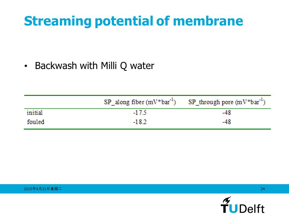 Streaming potential of membrane