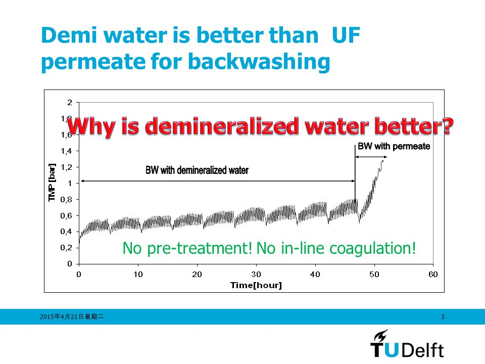 Demi water is better than UF permeate for backwashing