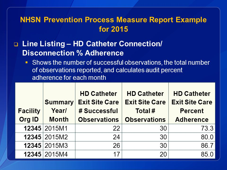 NHSN Prevention Process Measure Report Example for 2015