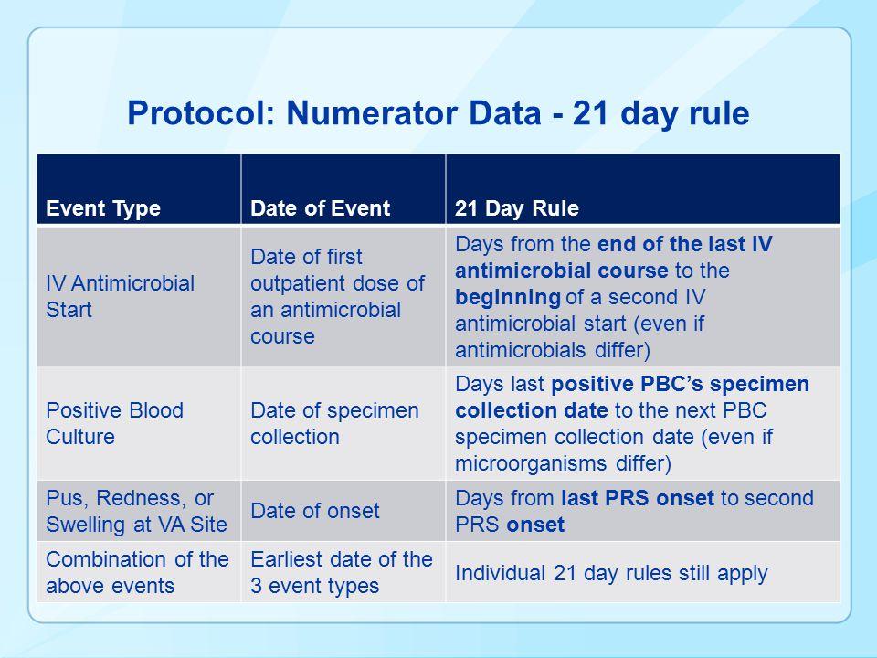 Protocol: Numerator Data - 21 day rule